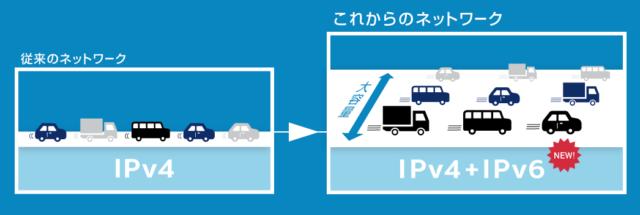 IPv6(IPoE)接続サービス