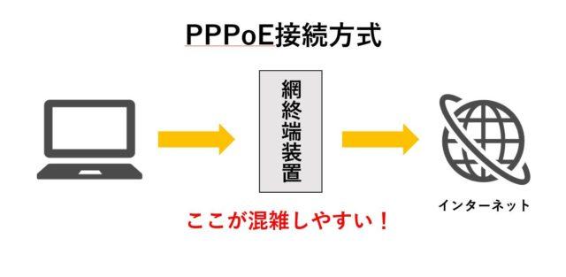 PPPoE