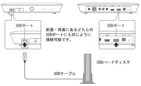 外付けハードディスクの接続