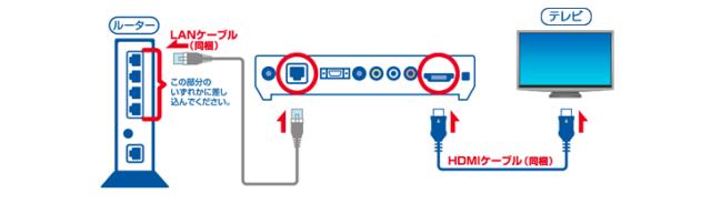 ひかりTV for NUROの接続
