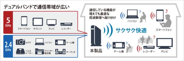 ルーターの電波帯域を5Ghz帯に変更してみる