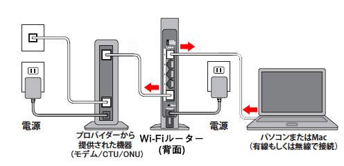 モデム/CTU/ONUとパソコンを直接接続する