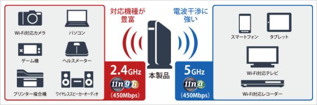 WiFiの周波帯