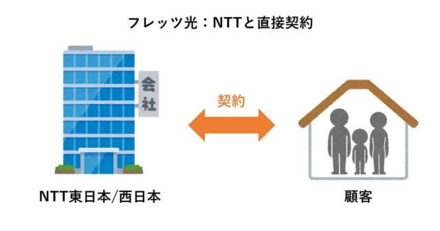 フレッツ光はNTTと直接契約