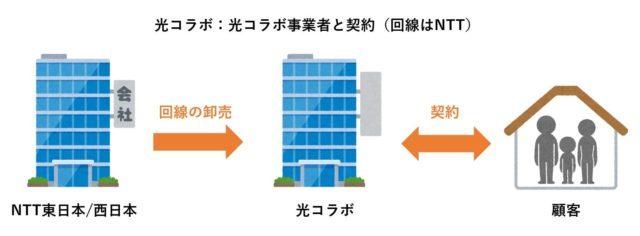 光コラボは光コラボ事業者と契約