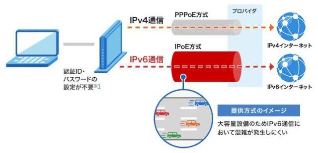 IPoE方式