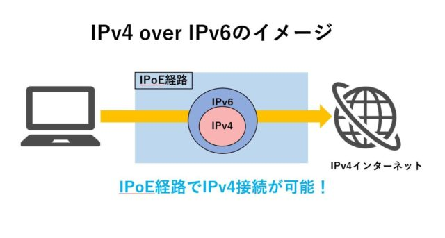 IPv4overIPv6