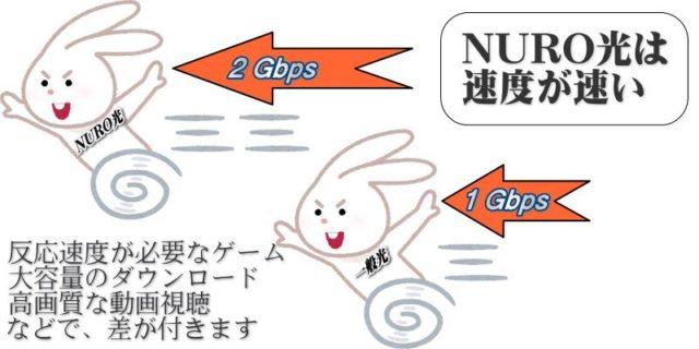NURO光速い