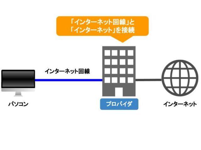インターネット回線とインターネットの接続