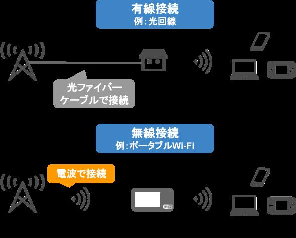 ネット接続方式