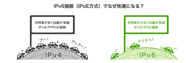 IPv6オプション