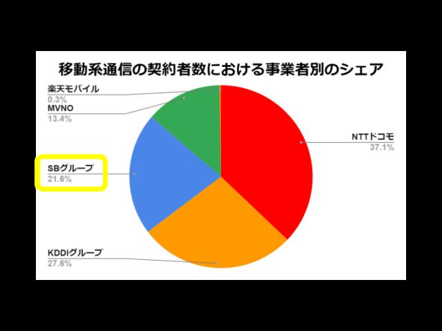 移動系通信の契約者数における事業者別のシェア