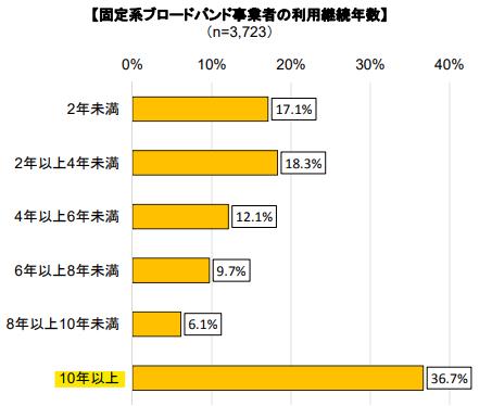 固定系ブロードバンド事業者の利用継続年数