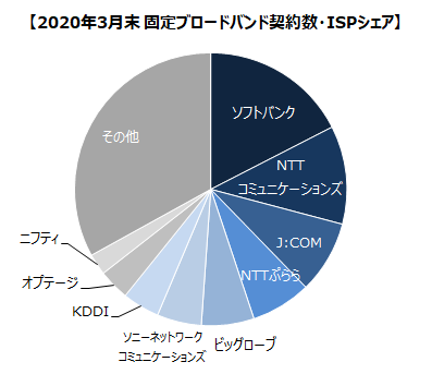 2020年3月末 固定ブロードバンド契約数・ISPシェア