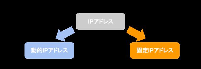 動的IPアドレスと固定IPアドレス