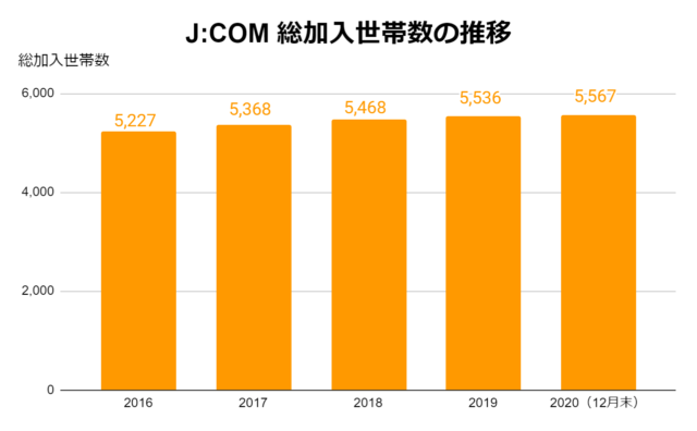 JCOM加入世帯数
