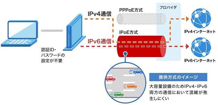 IPv6 IPoE + IPv4 over IPv6