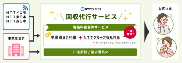 NTTファイナンス