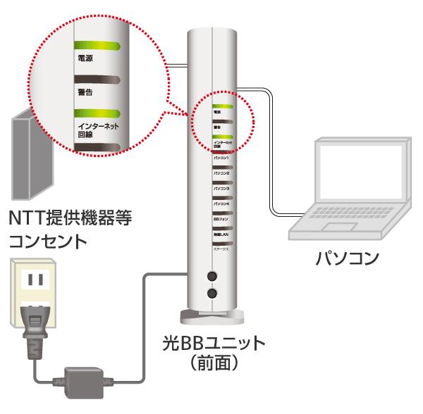 接続機器のランプ